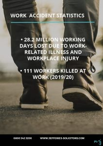 Work Injury Graphic highlighting that 28.2 million working days are lost due to work-related illnesses and injuries. The graphic also states that 111 workers were killed at work in the UK during 2019/20.